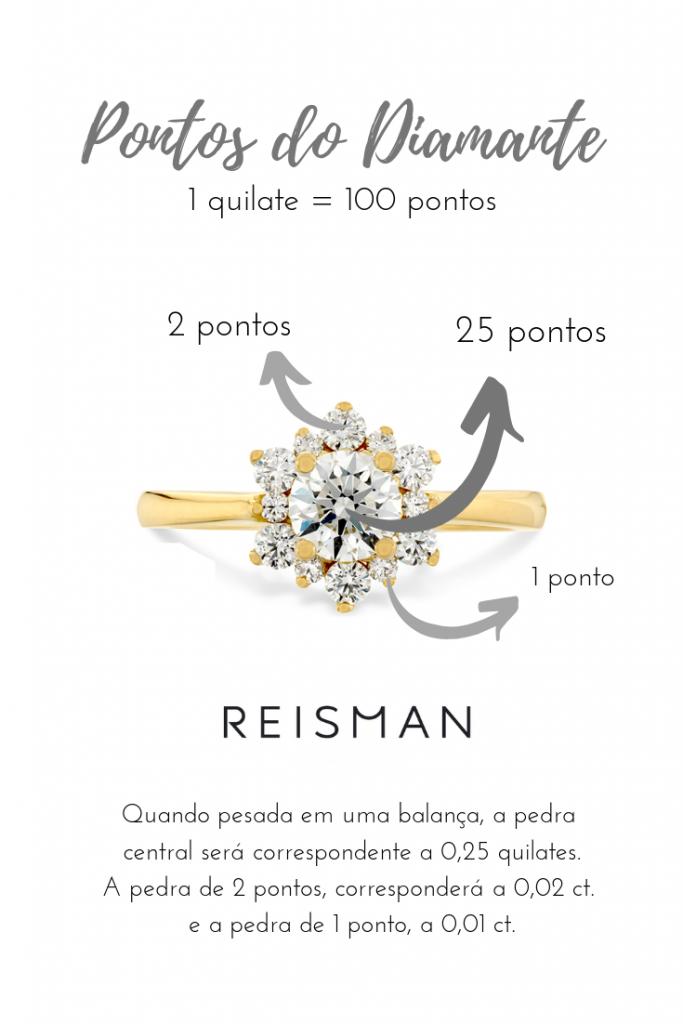 infográfico pontos do diamante