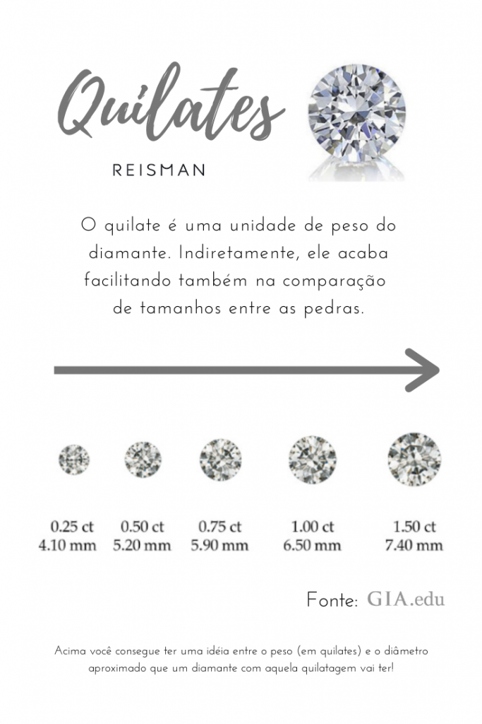 infográfico quilates do diamantes
