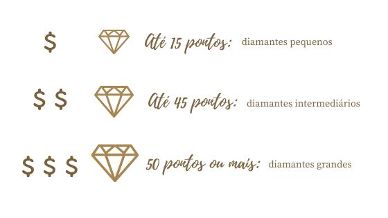 Comparativo de tamanhos de diamante